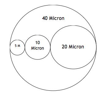 Micron Rating